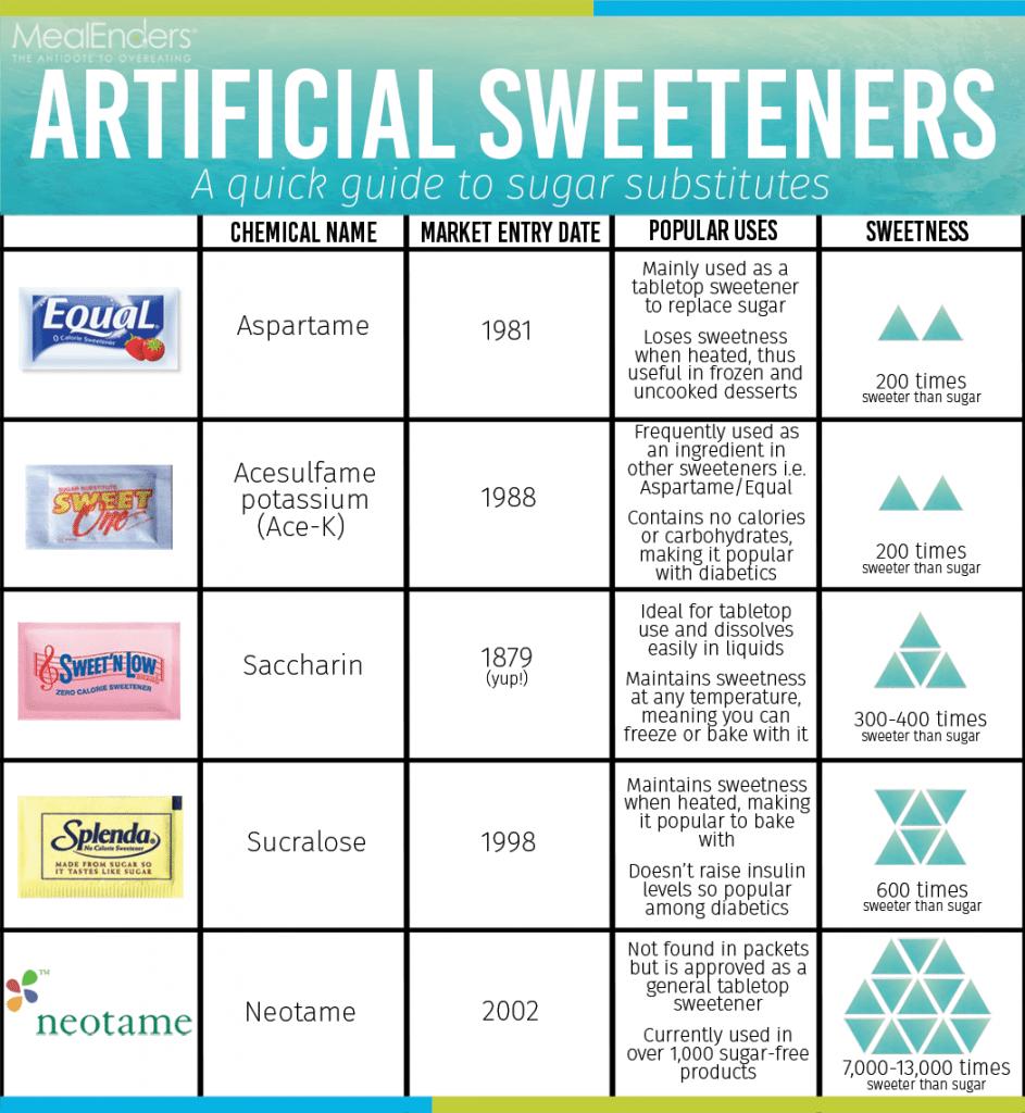 artificial-sweeteners-chart-943x1024
