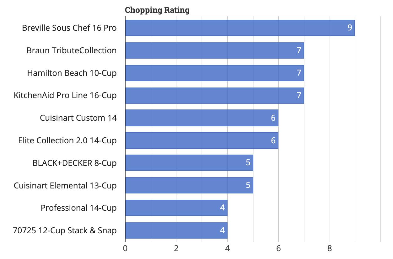 Food Processor Chopping Rating