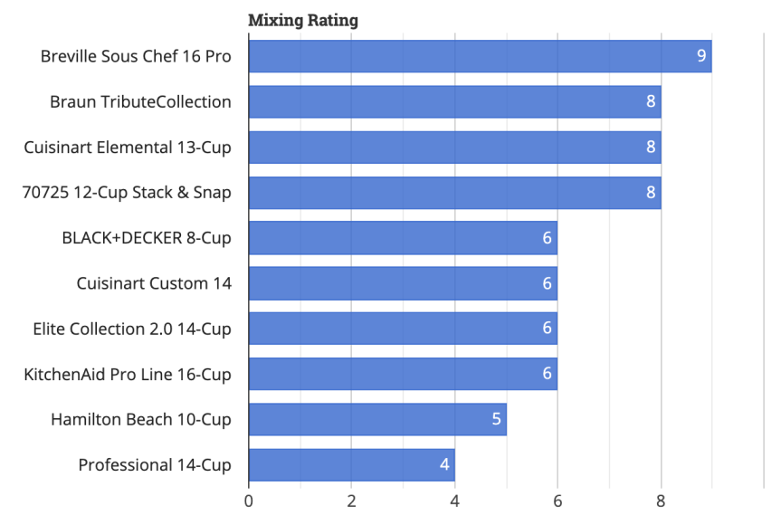 Tech Gear Lab Food Processor Mixing Rating