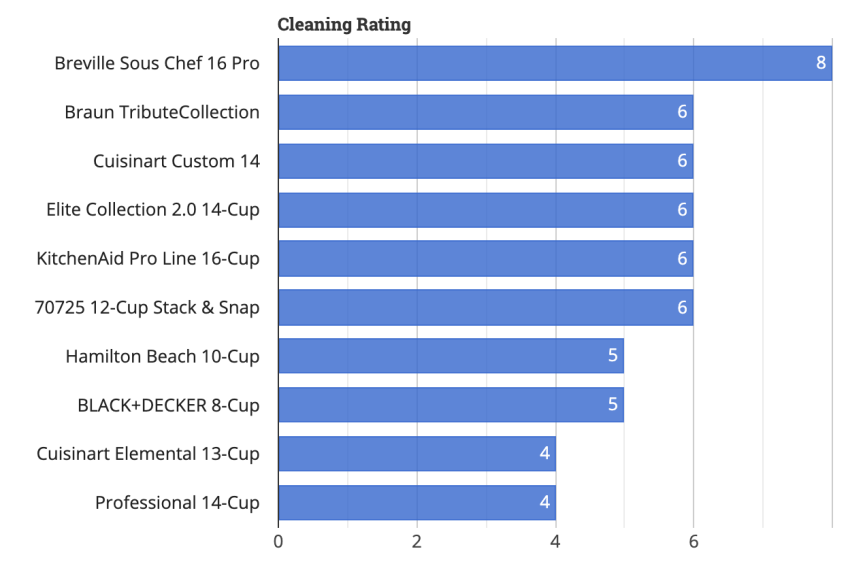 Tech Gear Lab Food Processor Cleaning rating